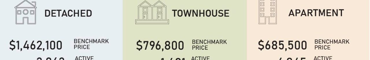 Home Prices Remain Steady, Buyers and Sellers Become More Comfortable Operating in Today's Market
