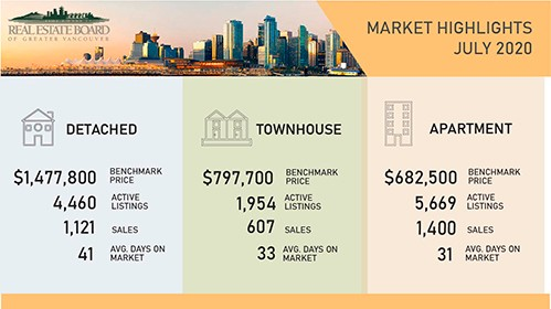 Metro Vancouver housing market sees steady summer activity