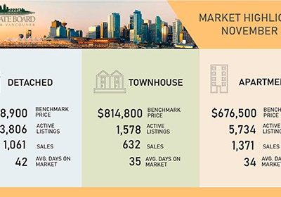 November home sales outpace seasonal norms and long-term averages
